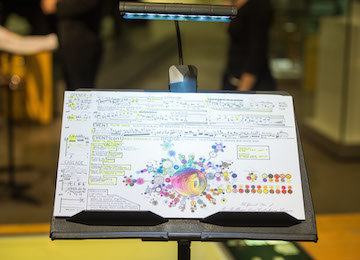 A mind map on a stand